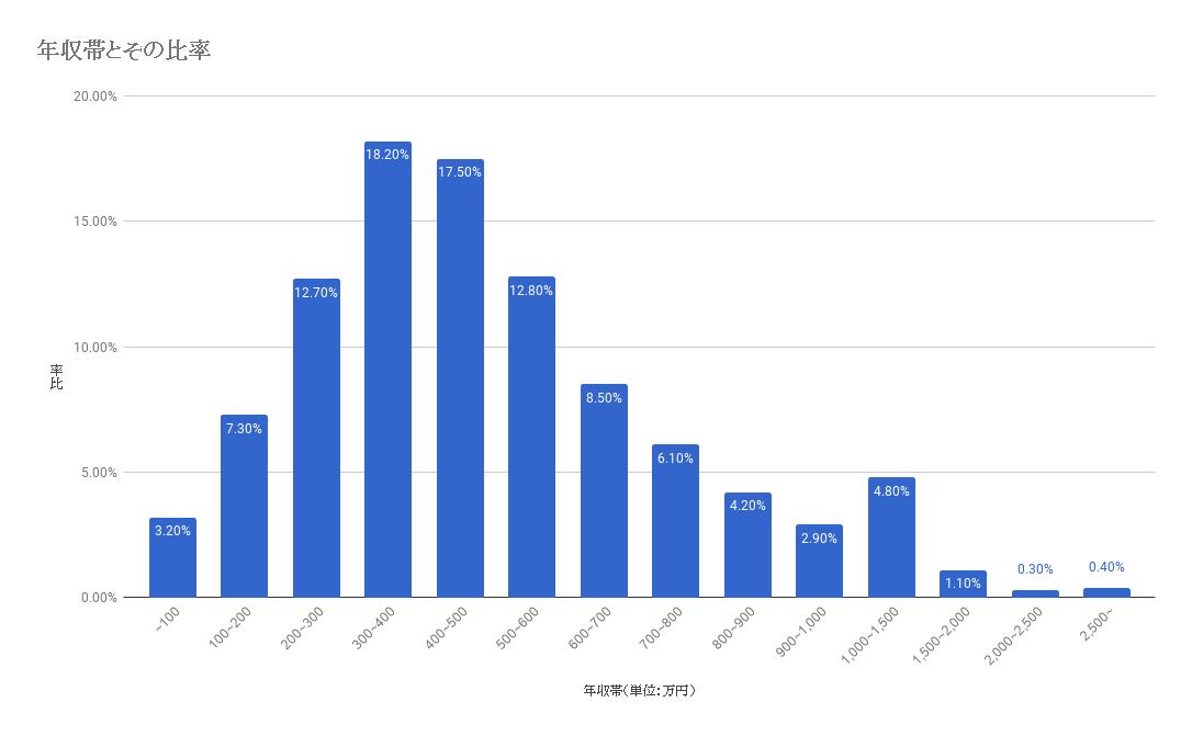 年収帯と比率