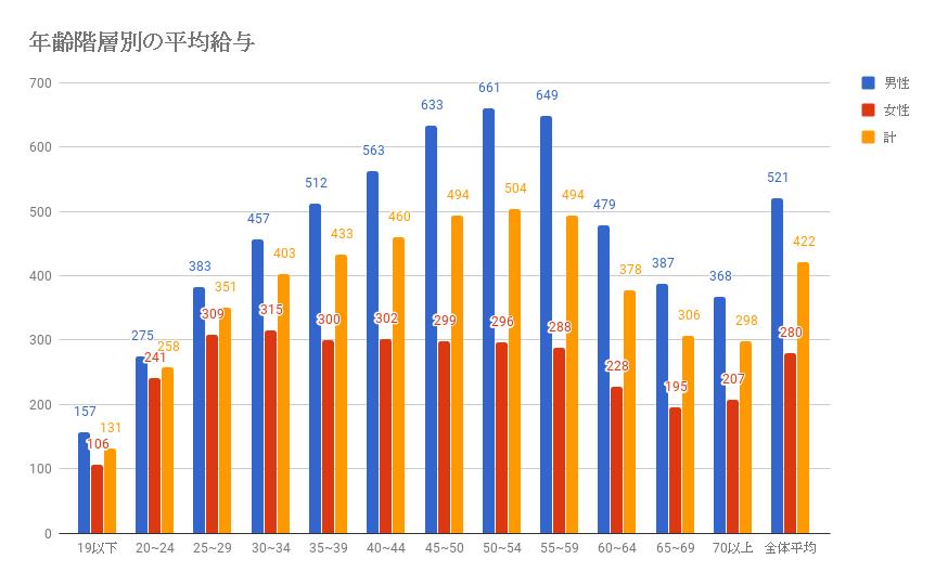 年齢階層別平均年収
