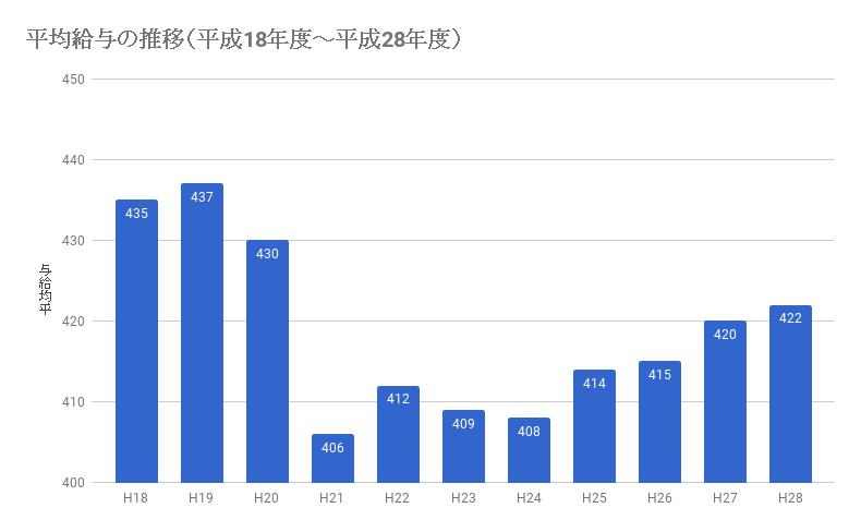 日本の平均給与・年収の推移