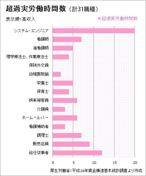 職種別平均年収TOP15の平均残業時間